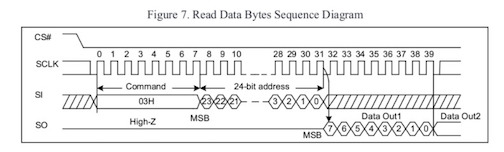 Example timing diagram from GD25Q32C datasheet